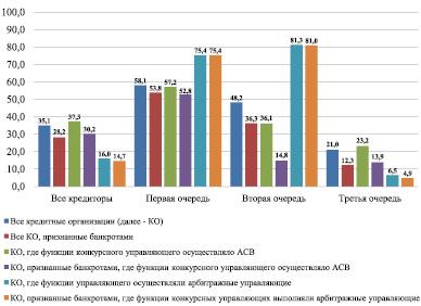 Проценты по кредитам в банках волгограда